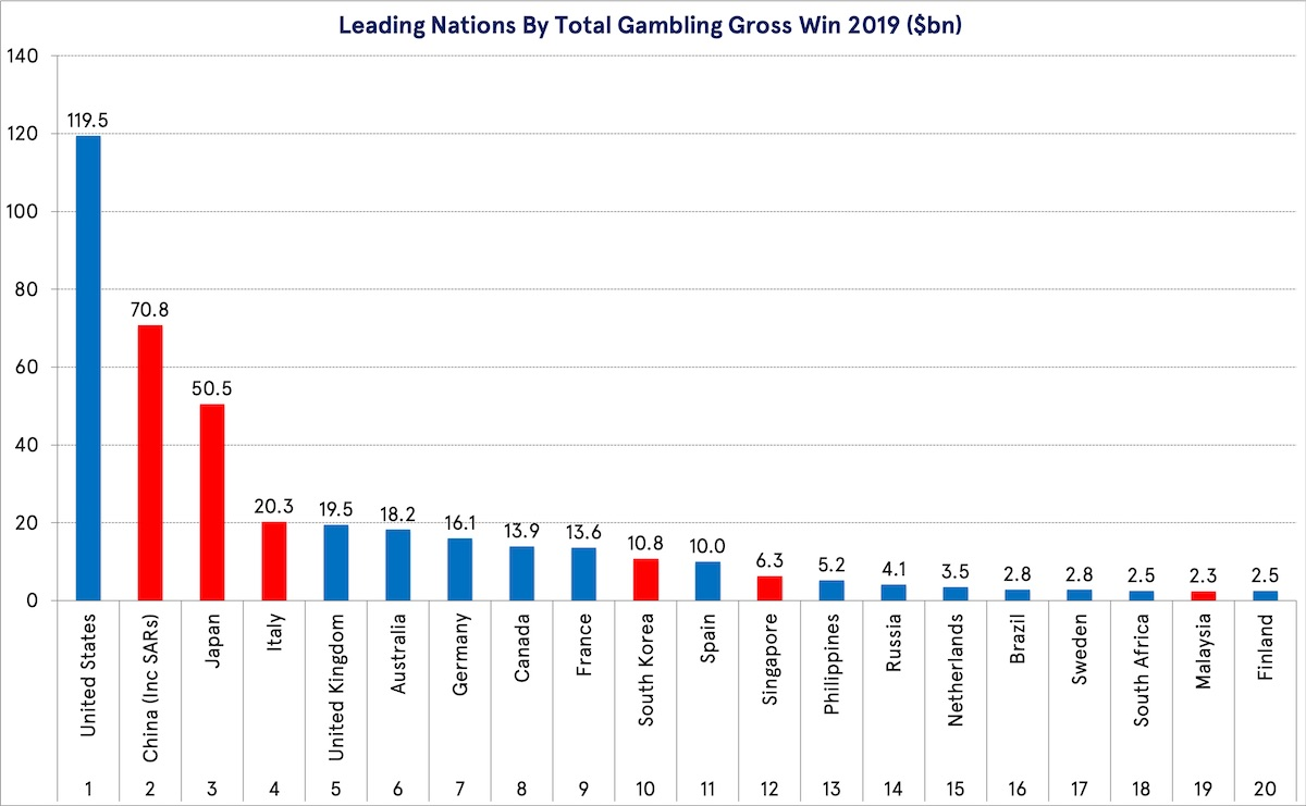 Leading Nations By Total Gambling Gross Win 2019 ($bn)