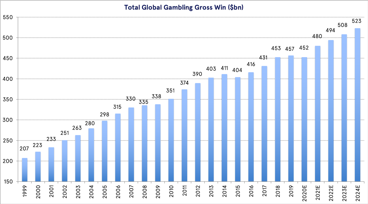 Total Global Gambling Gross Win ($bn)