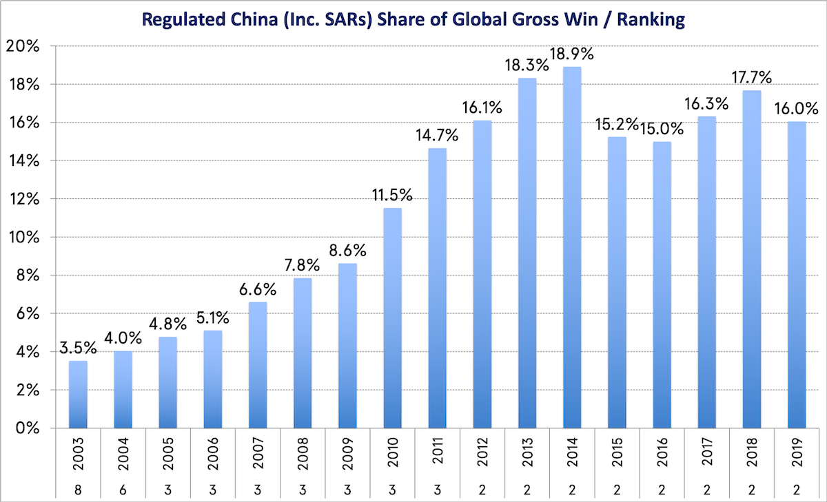 Regulated China (Inc. SARs) Share of Global Gross Win / Ranking