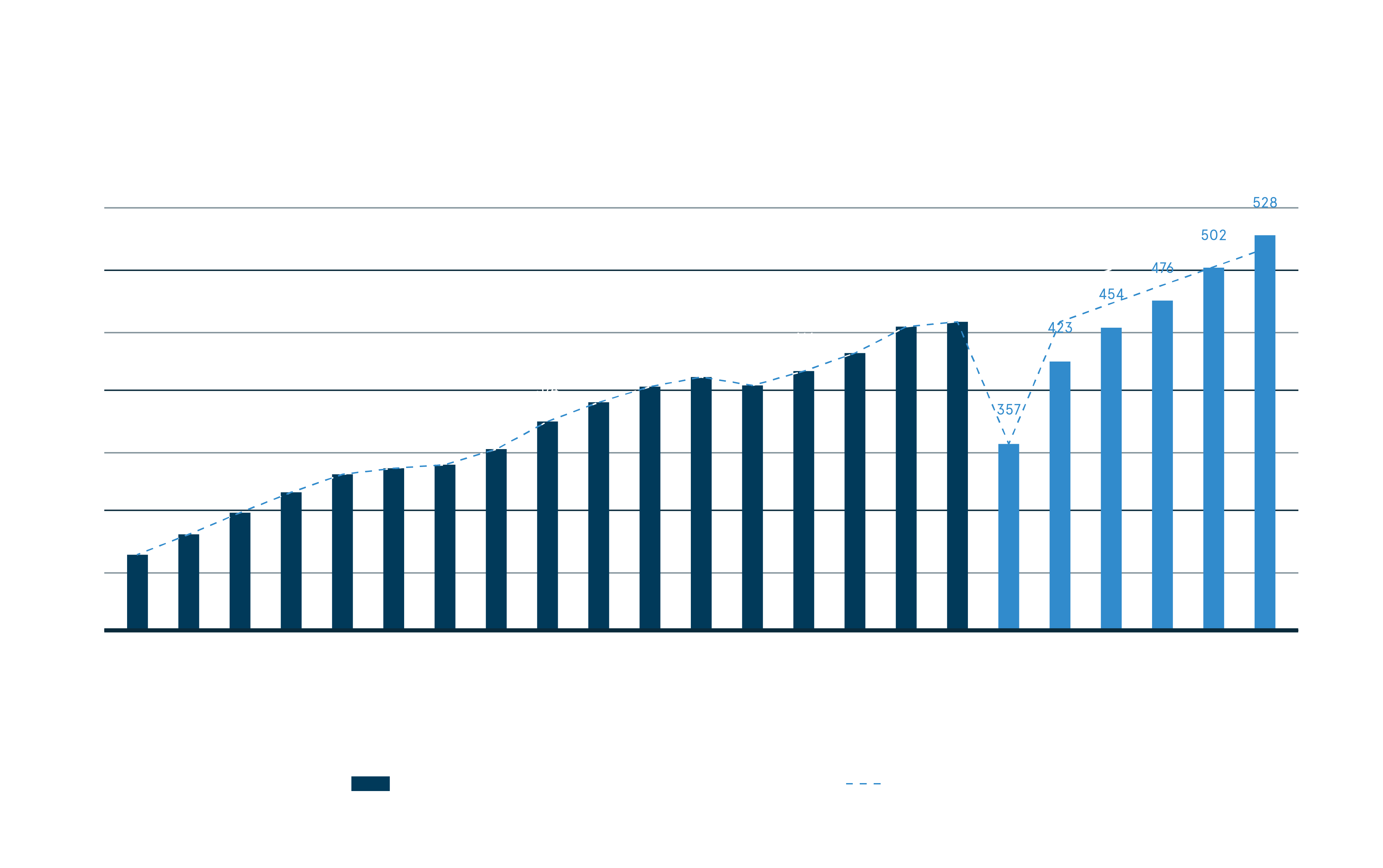 Global Total Gambling Gross Win Timeline