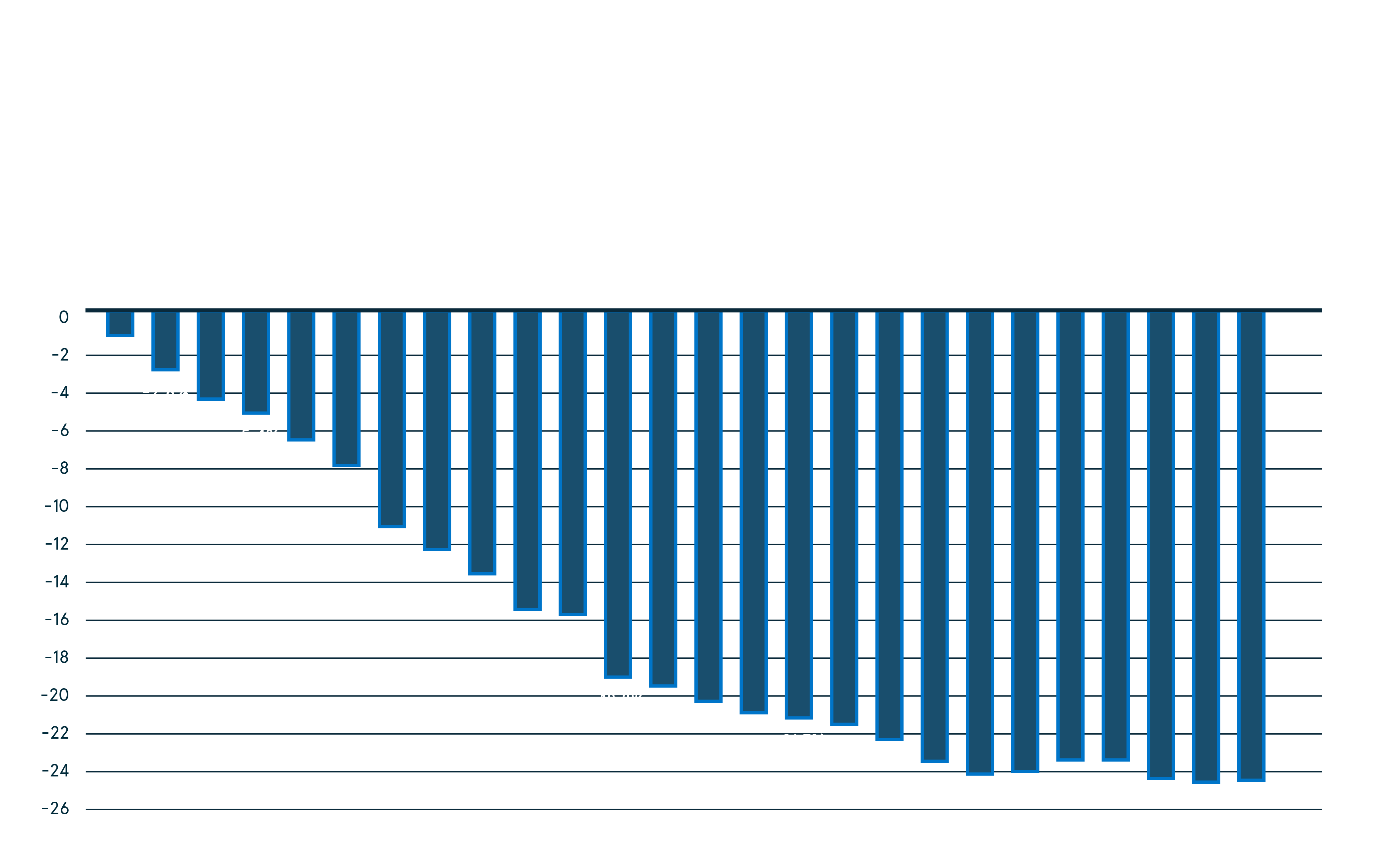 2020 Global Gambling Gross Win Forecast During the COVID19 Outbreak (US$bn)