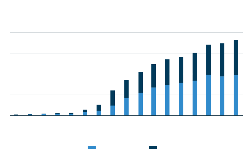 US Regulated Sportsbetting and iGaming Gross Win Forecasts (US$bn)